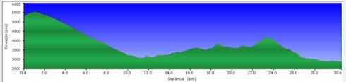 Alimetria da Cicloviagem Travessia do Baú
